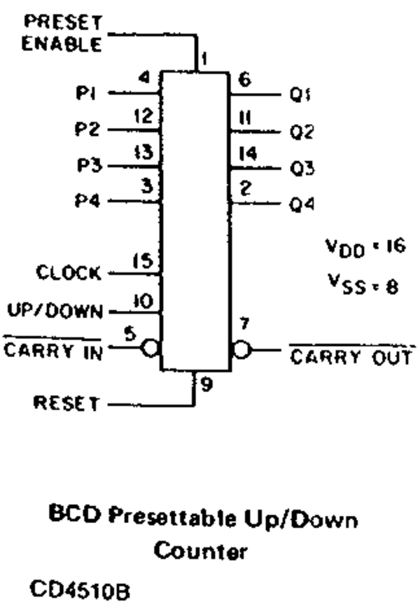 4510 Presettable 4-bit BCD up/down counter